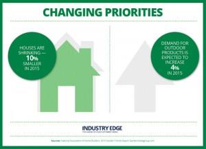 industry edge 2015 outdoor trends changing priorities